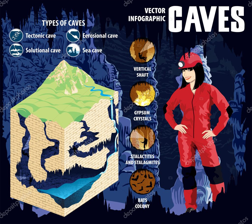 Underground river with waterfall flowing in karst cave, formation - vector infographic.