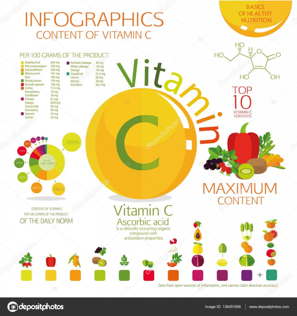 the vitamin c content of fruit Vitamin c is vital for many important processes in your body, and citrus fruits aren't the only way to get enough of it here are 20 foods that are high in vitamin c even though heat from cooking lowers the vitamin c content in foods, one cup of cooked mustard greens still provides 117 mg of vitamin c, or.