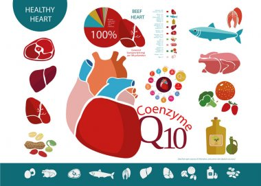 Food products useful for heart