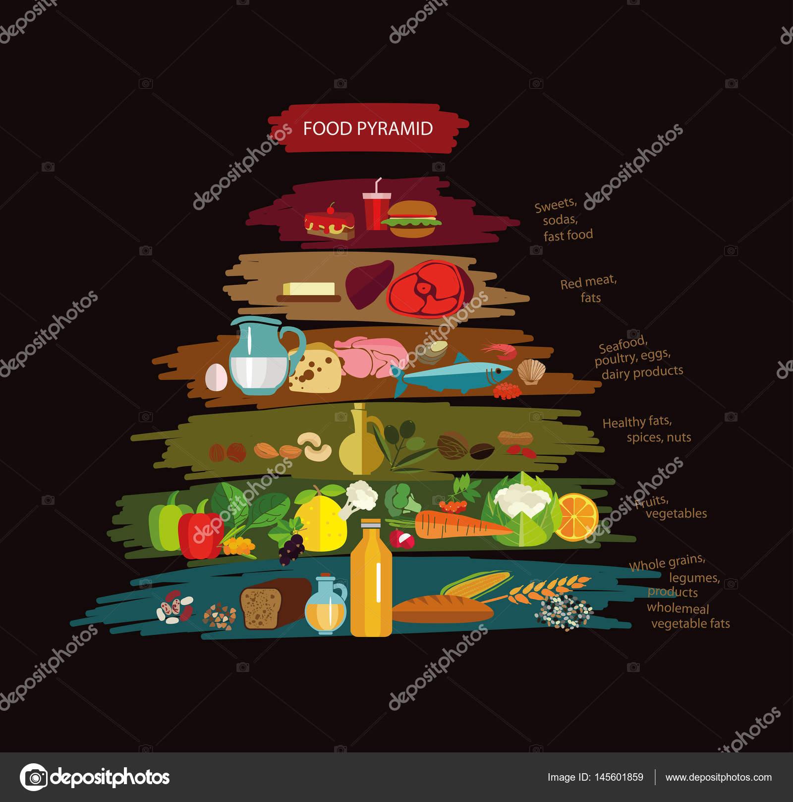 Doğru beslenme prensipleri. Besinler ve kaynakları