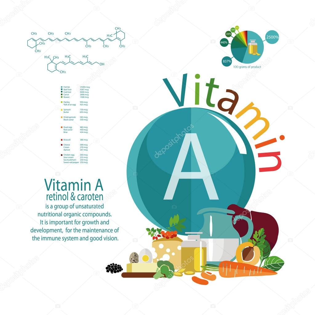 Composition of foods with vitamin A content