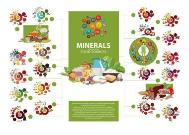 Minerals. Food sources