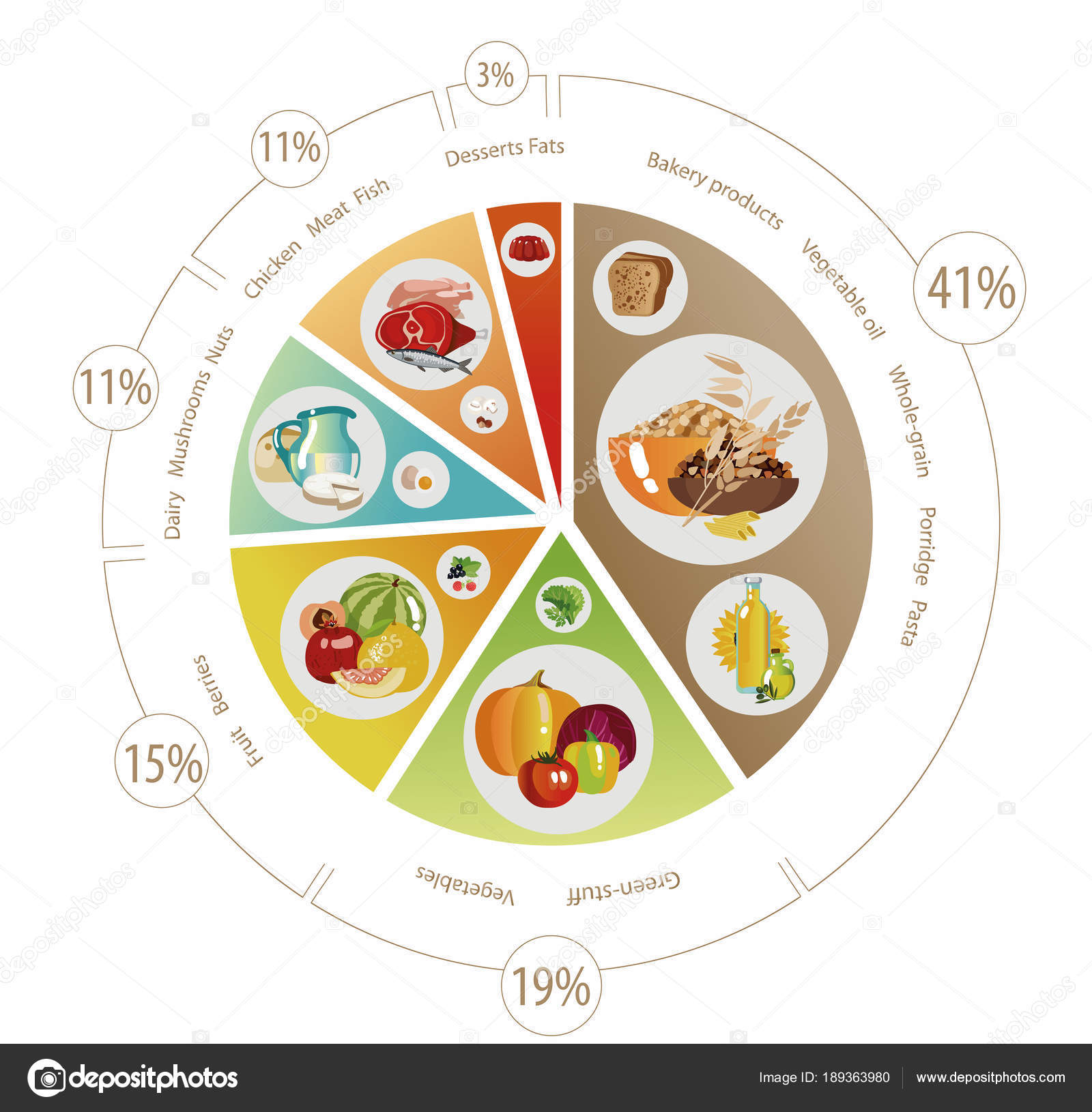 Food pyramid of pie chart stock vector alfaolga 189363980 food pyramid in the form of a pie chart recommendation for a healthy diet norms of products for the daily diet vector by alfaolga nvjuhfo Choice Image