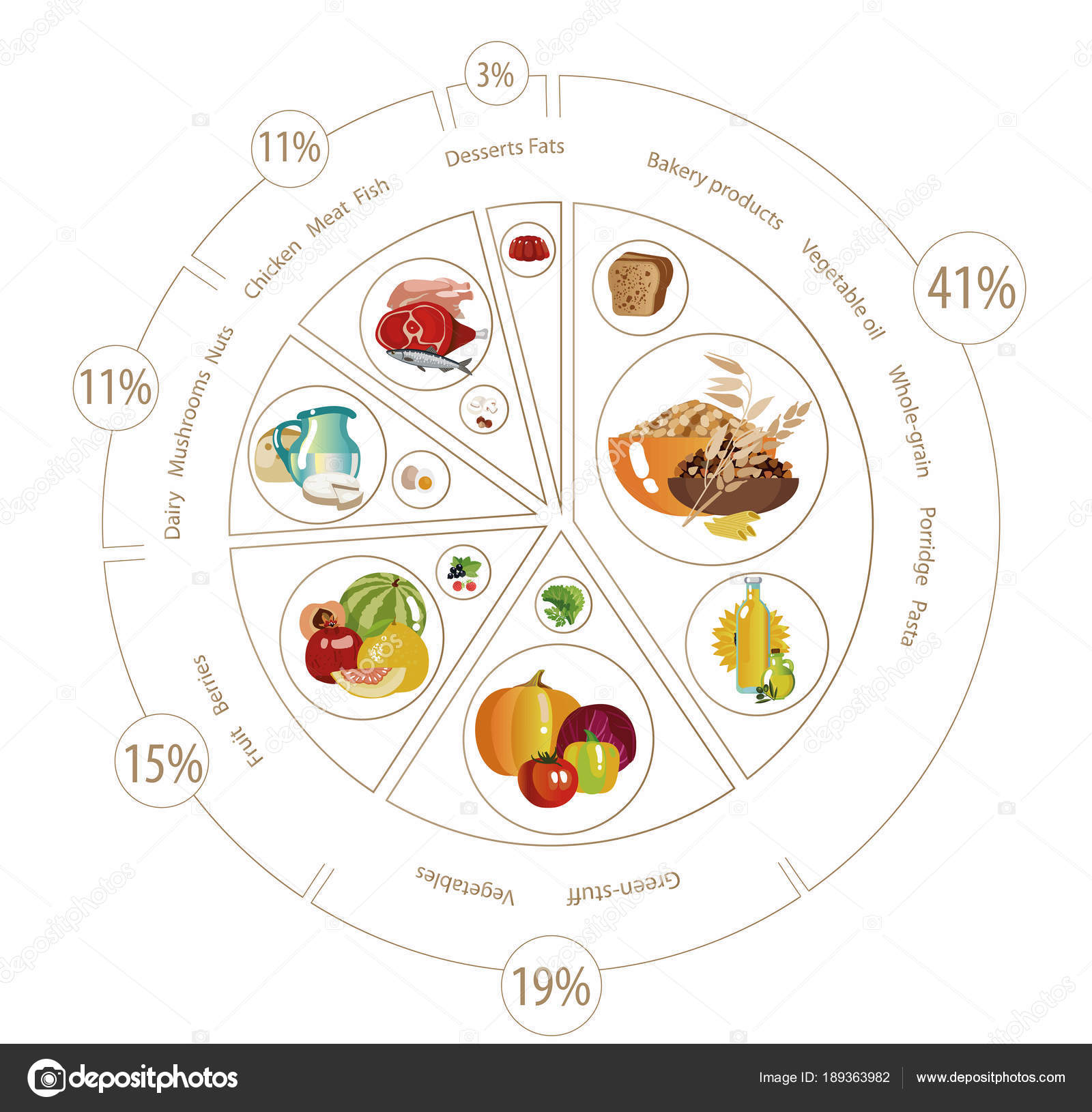 Food pyramid of pie chart stock vector alfaolga 189363982 food pyramid in the form of a pie chart recommendation for a healthy diet norms of products for the daily diet vector by alfaolga nvjuhfo Choice Image