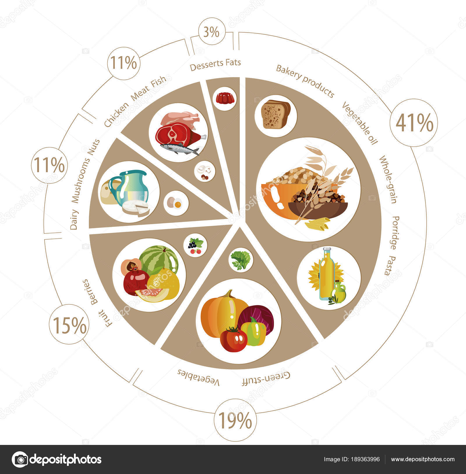 Food pyramid of pie chart stock vector alfaolga 189363996 food pyramid in the form of a pie chart recommendation for a healthy diet norms of products for the daily diet vector by alfaolga nvjuhfo Choice Image