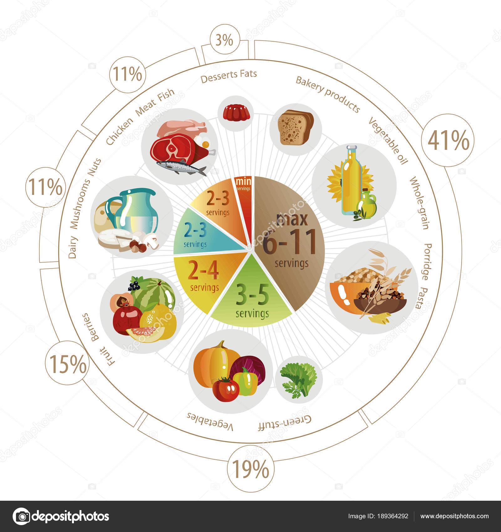 Food Pyramid Of Pie Chart Stock Vector Alfaolga 189364292