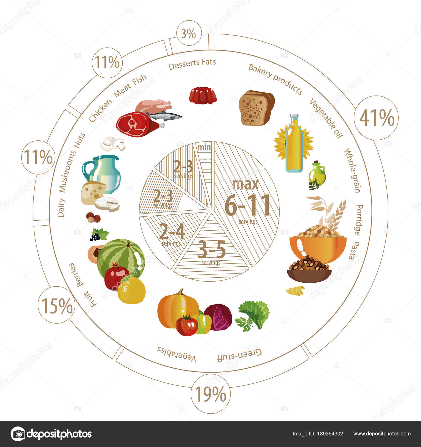 Food pyramid of pie chart stock vector alfaolga 189364302 food pyramid in the form of a pie chart recommendation for a healthy diet norms of products for the daily diet vector by alfaolga nvjuhfo Choice Image