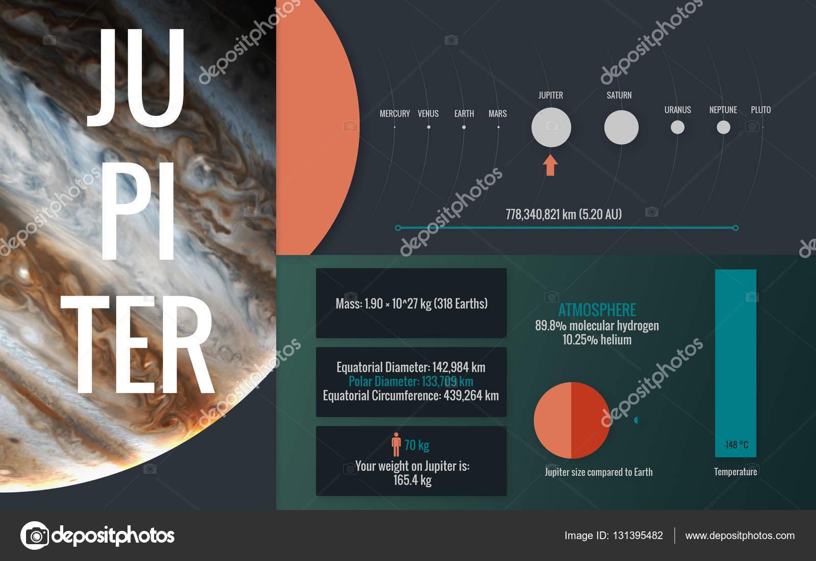 Jpiter infogrfico imagem apresenta um do planeta do sistema jpiter infogrfico imagem apresenta um do planeta do sistema solar olhar e fatos este elementos de imagem fornecida pela nasa foto de shadoff ccuart Gallery