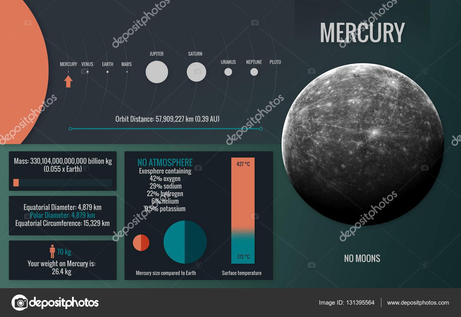 Mercury Infographic Presents One Of The Solar System Pla. Mercury Infographic Presents One Of The Solar System Pla Look And Facts This Elements Furnished By Nasa Photo Shadoff. Mercury. Nasa Mercury Diagram At Scoala.co