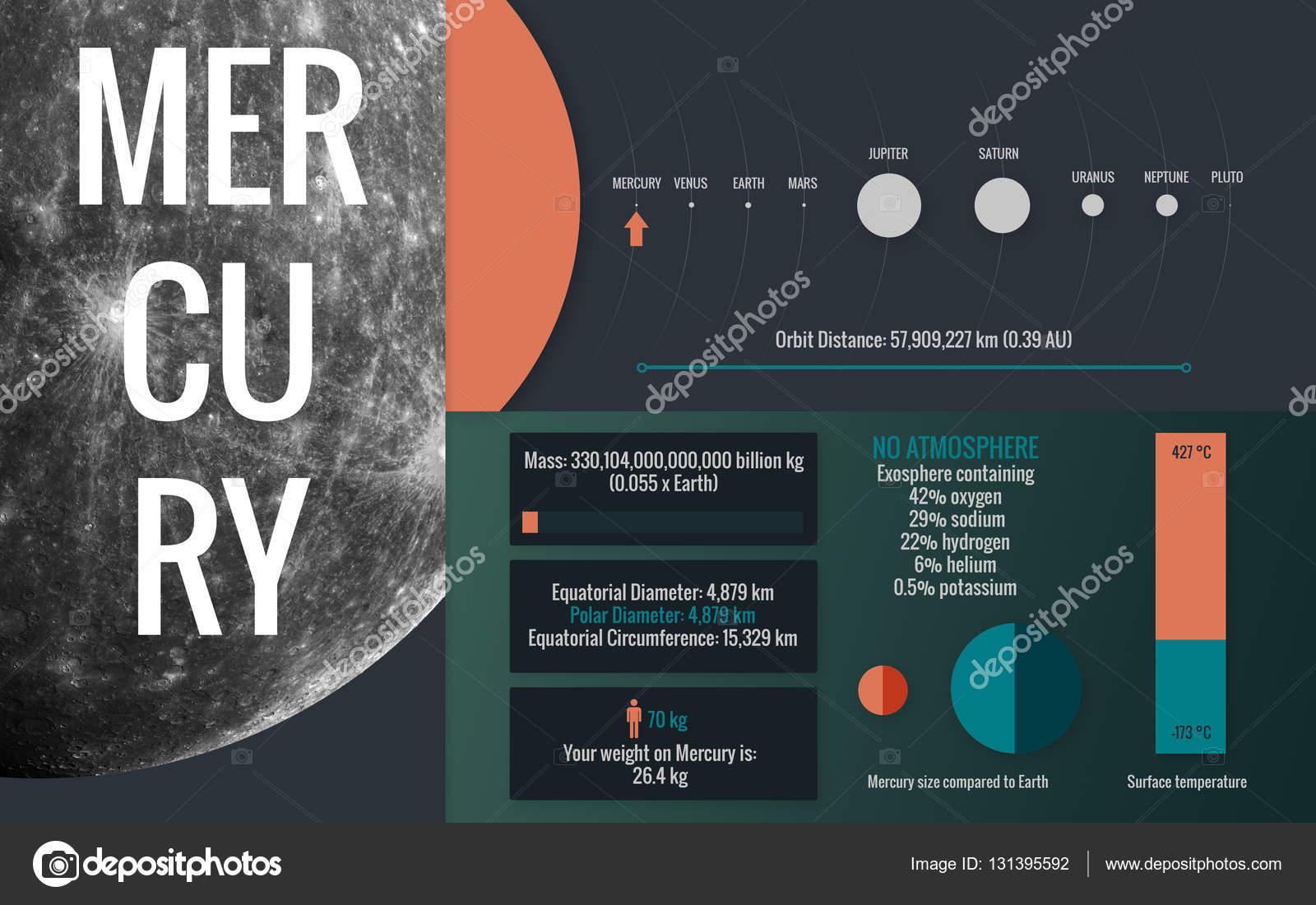 Mercury imagem infogrfico apresenta um do planeta do sistema mercury imagem infogrfico apresenta um do planeta do sistema solar olhar e fatos este elementos de imagem fornecida pela nasa foto de shadoff ccuart Gallery