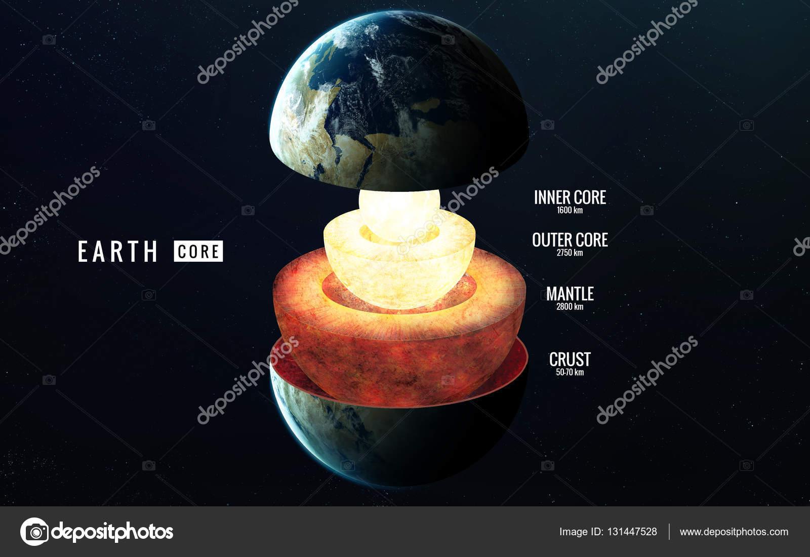 Dünyanın yapısı