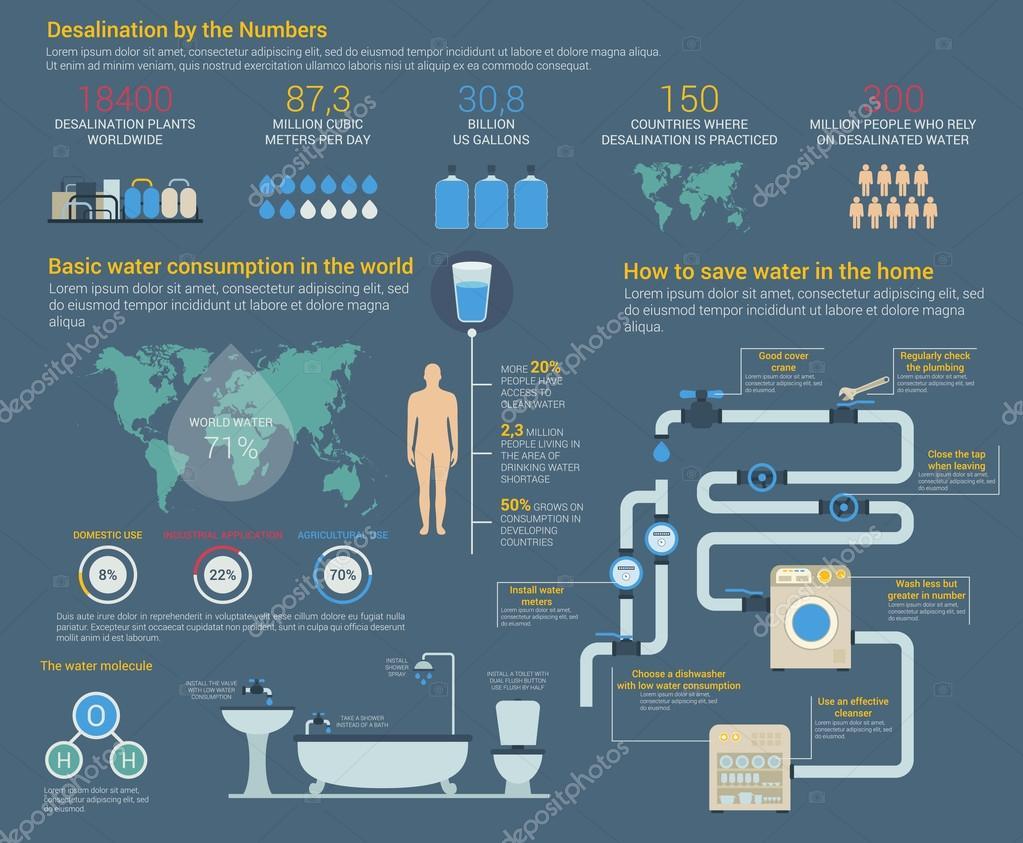 Dessalinizao de gua ou h2o infogrfico de consumo vetor de dessalinizao de gua ou h2o infogrfico de consumo vetor de stock ccuart Images