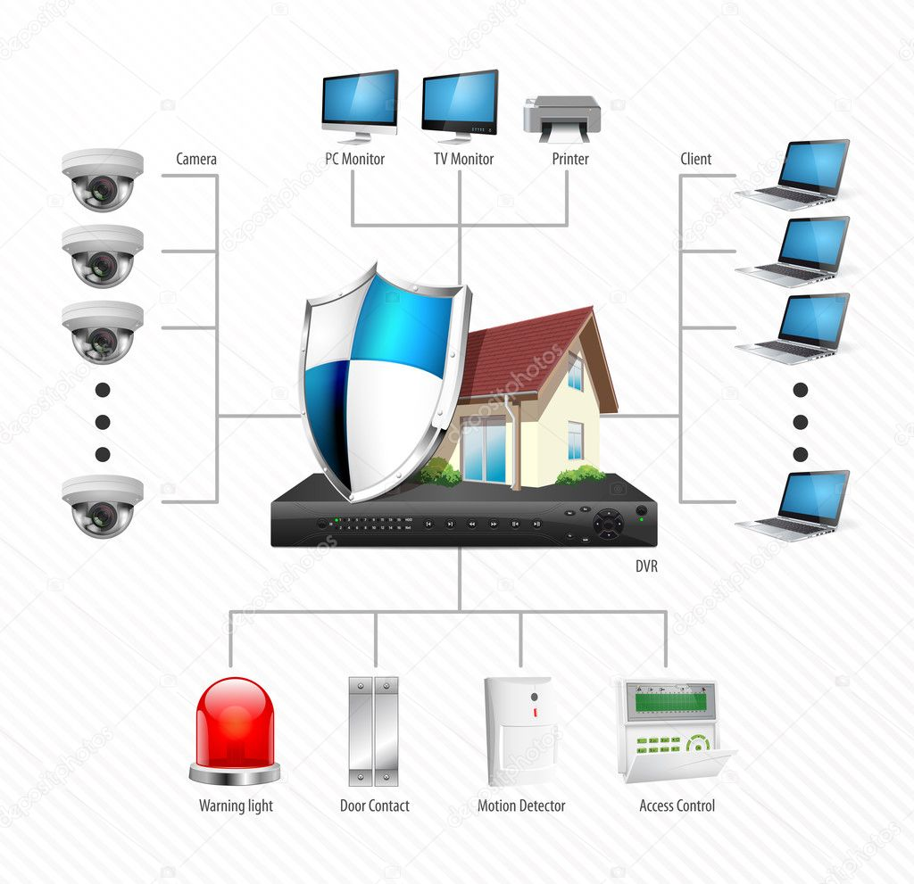 CCTV installation diagram - IP Surveillance camera - Home