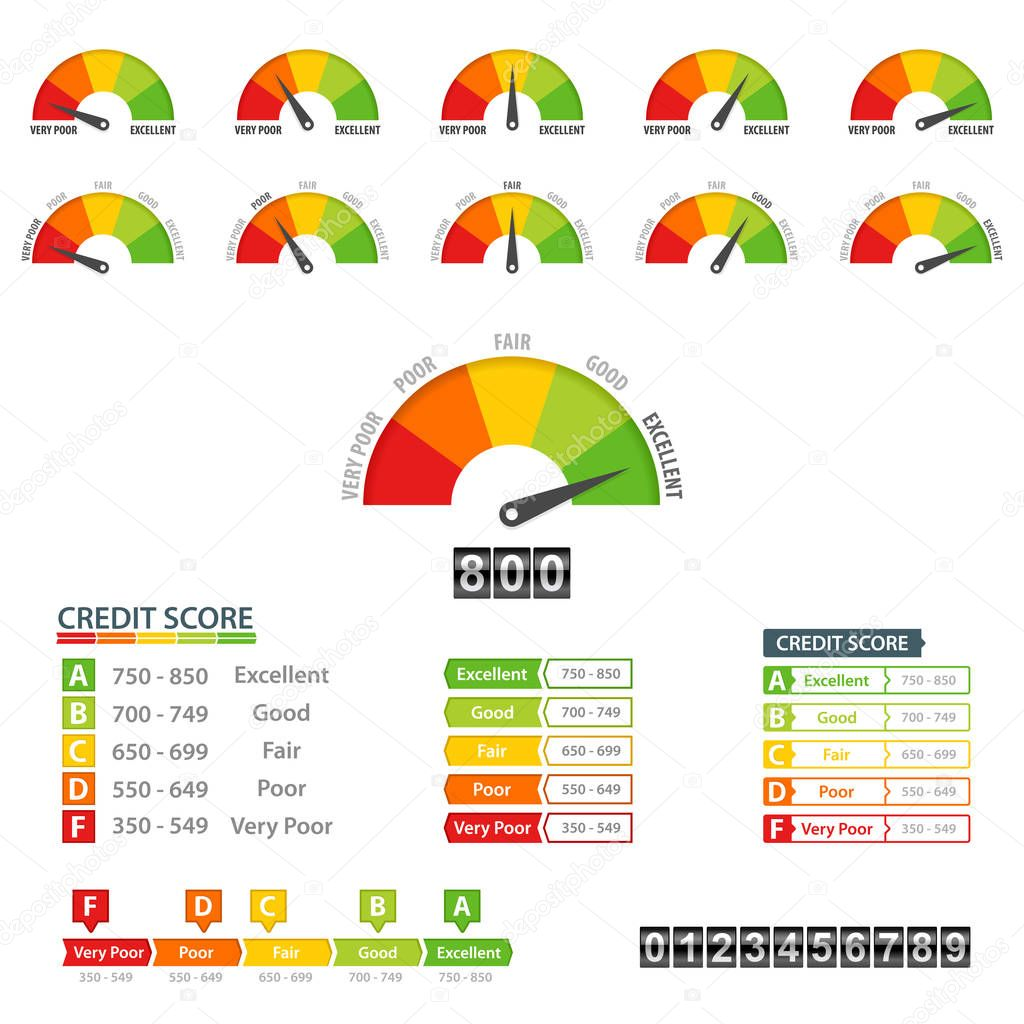 Credit Score Financial Report Rating Scale Meter