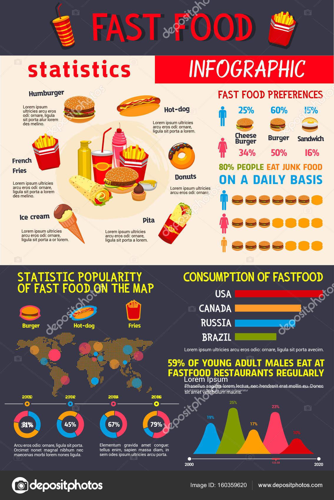 Fast Food Restaurant Waste Statistics