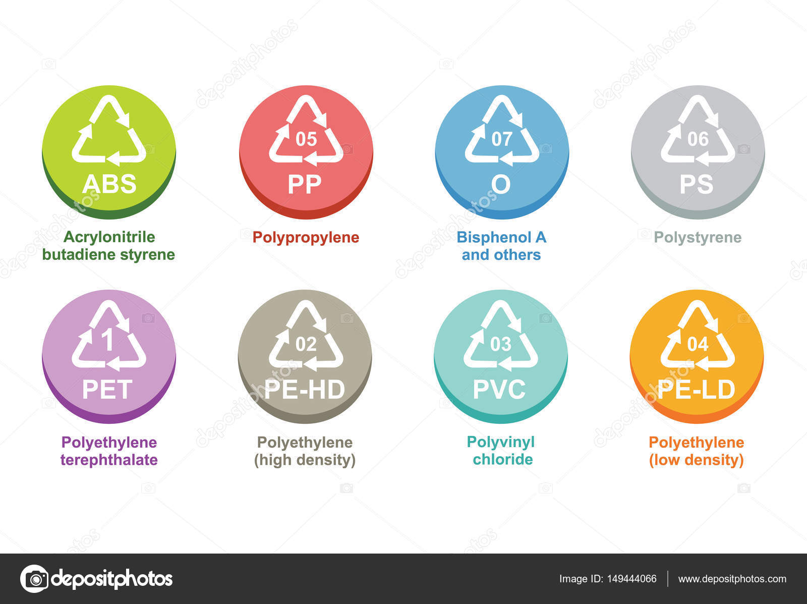Plastic Recycling Identification Codes Stock Vector Eltoro69