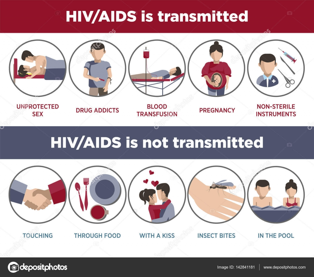 Hiv And Aids Mode Of Transmission