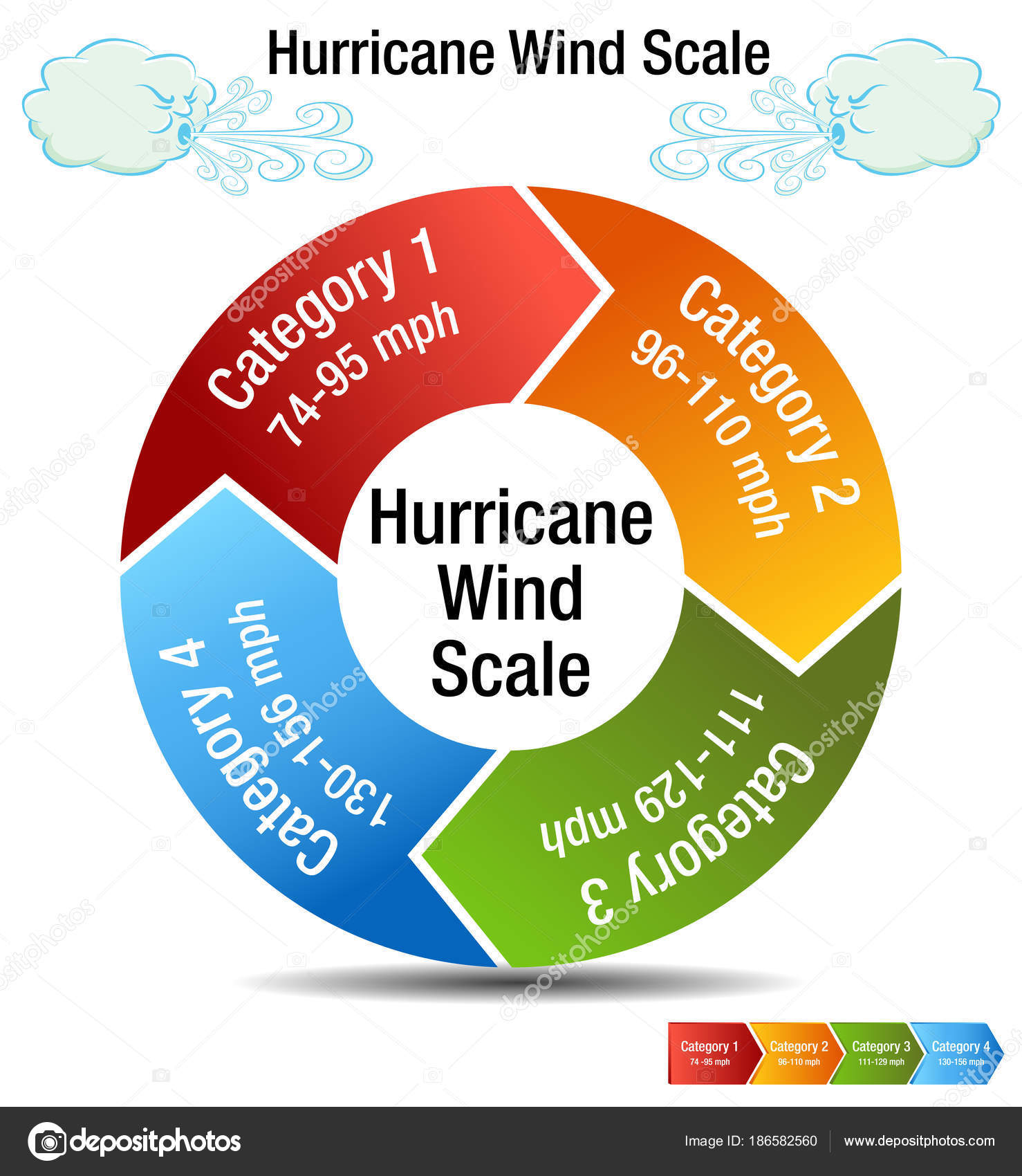 Hurricane Wind Scale Category Chart Stock Vector