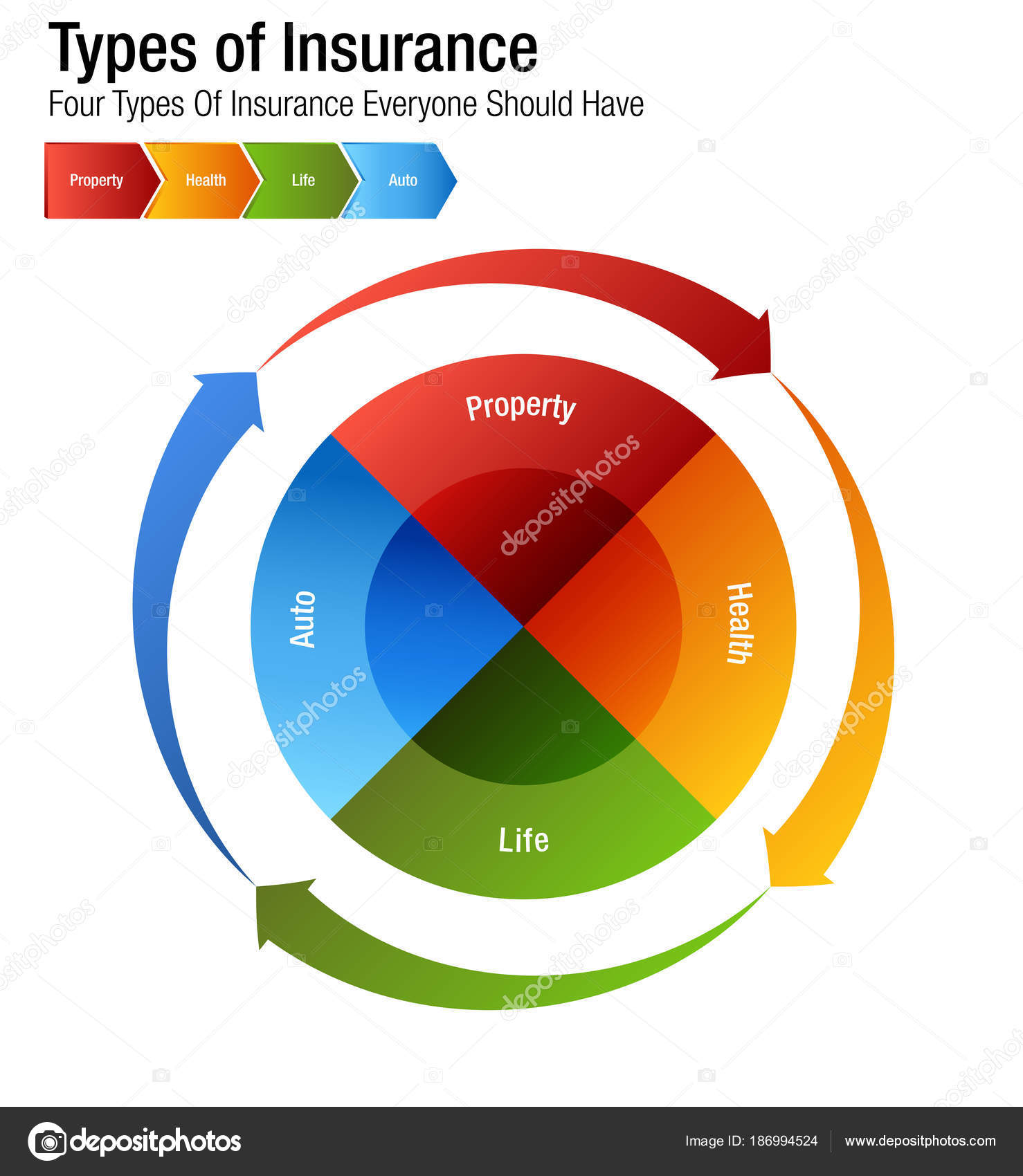 Arten von Versicherungen Immobilien Gesundheit Leben Auto Diagramm ...