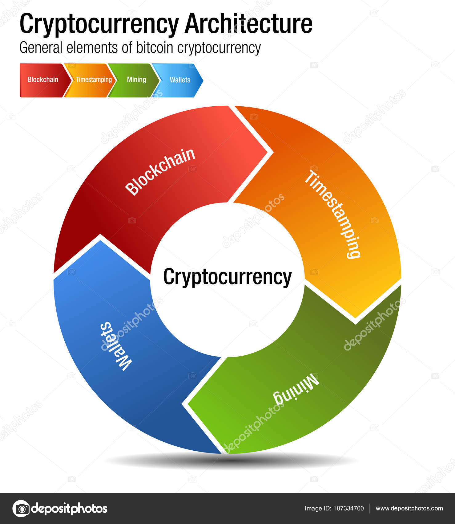 Diagram Architektury Kryptoměn Bitcoin Stock Vektor
