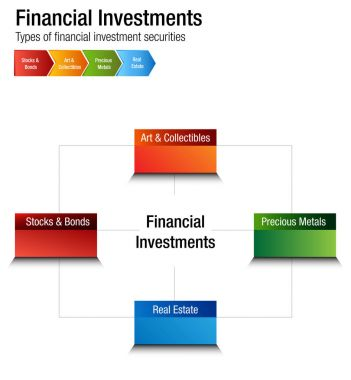 Financial Investments Types Stocks Bonds Metal Real Estate Chart