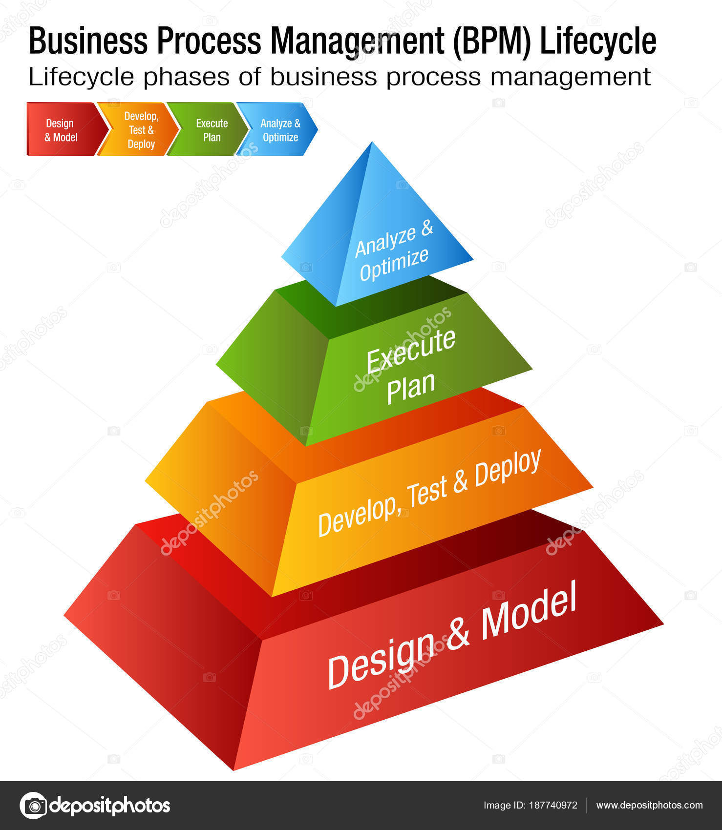 Business process management lifecycle bpm chart stock vector an image of a business process management lifecycle bpm chart vector by cteconsulting pooptronica Image collections