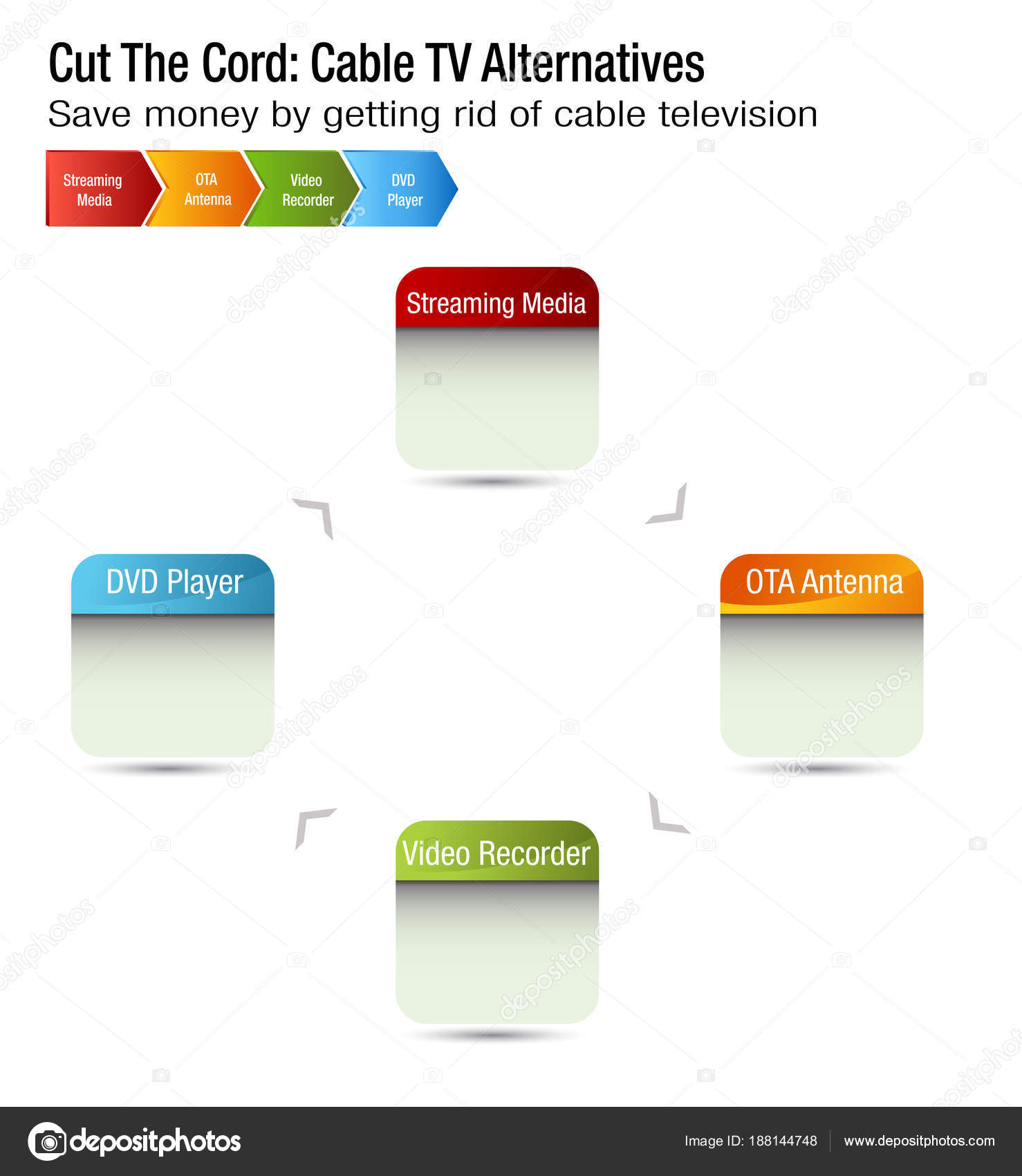 Cut The Cord Cable Tv Alternatives Chart Stock Vector Diagram An Image Of A By Cteconsulting