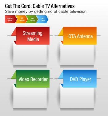Cut The Cord Cable TV Alternatives Chart