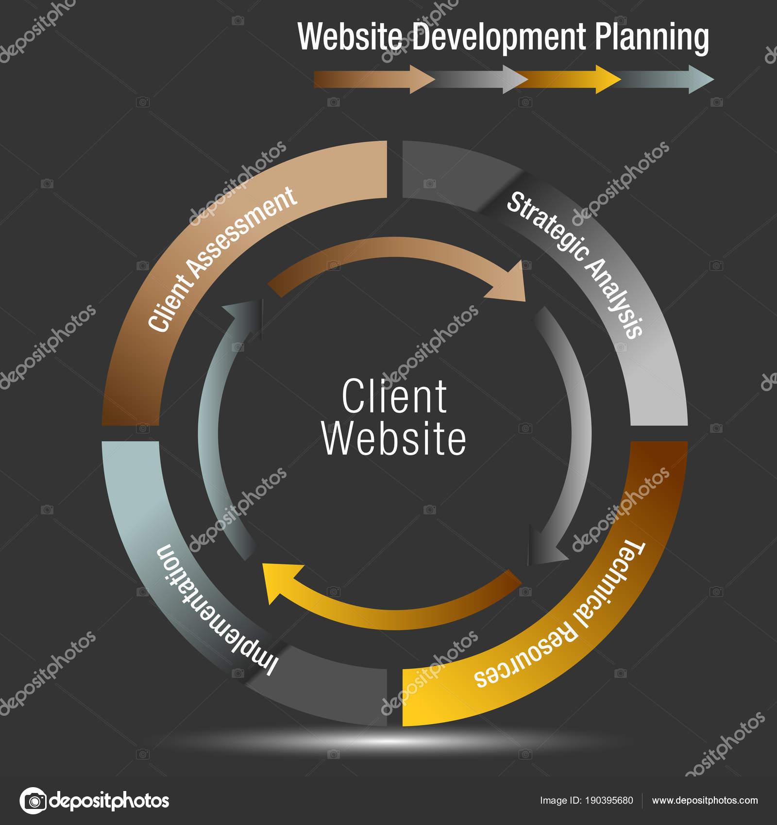 Kunden-Website Entwicklungsplanung Rad-Diagramm — Stockvektor ...