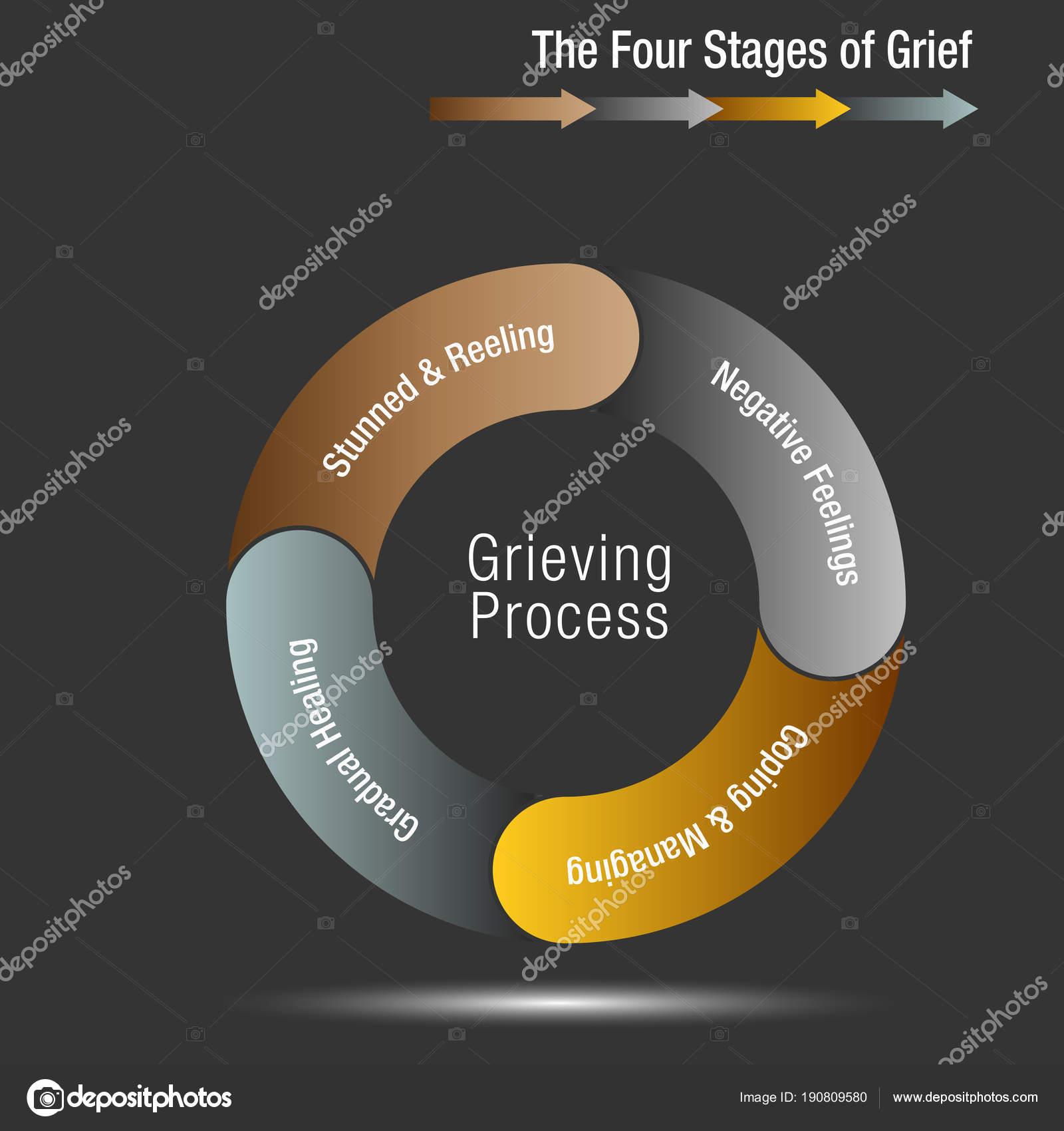 die 4 phasen der trauer