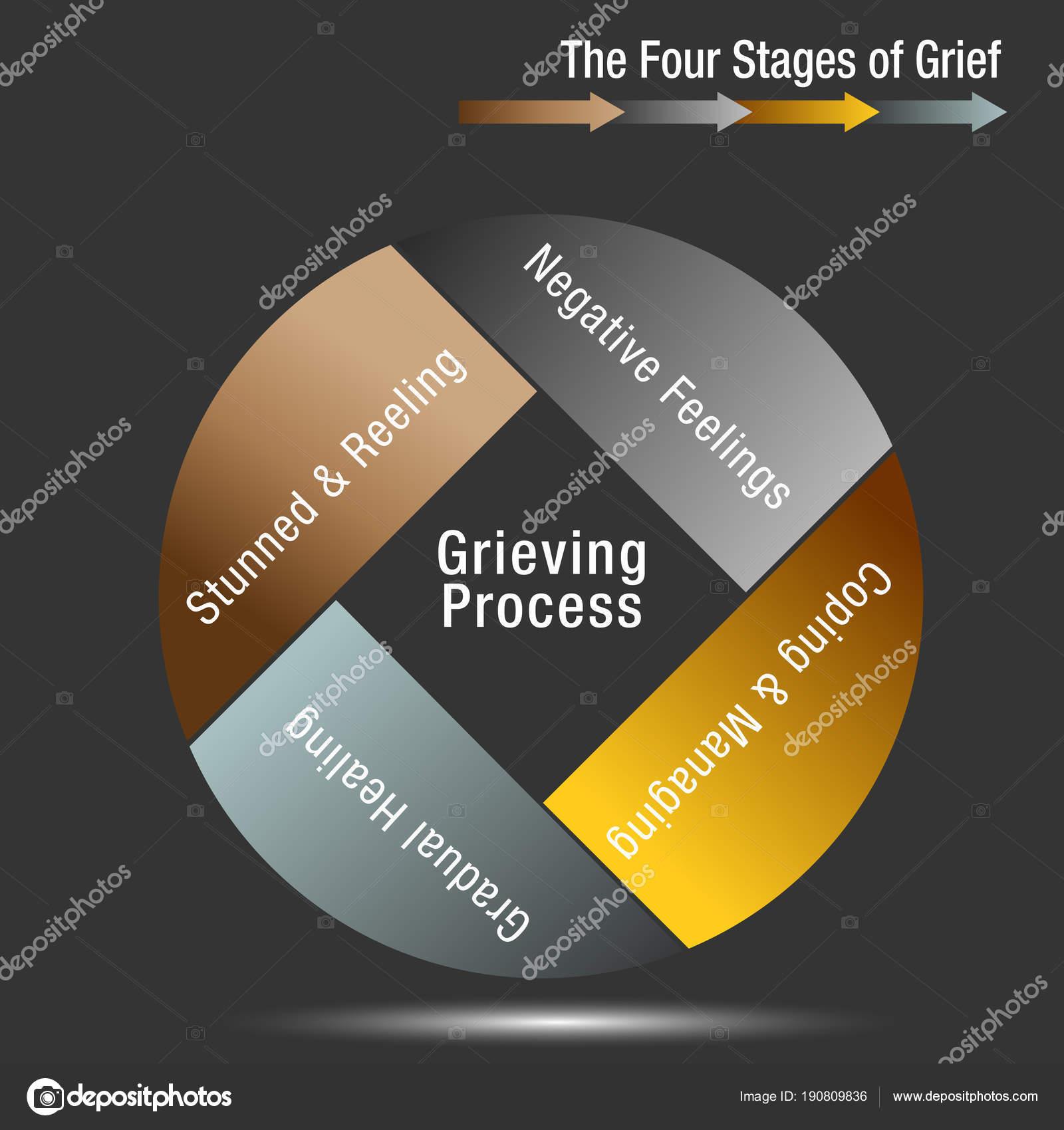 4 stadien der trauer