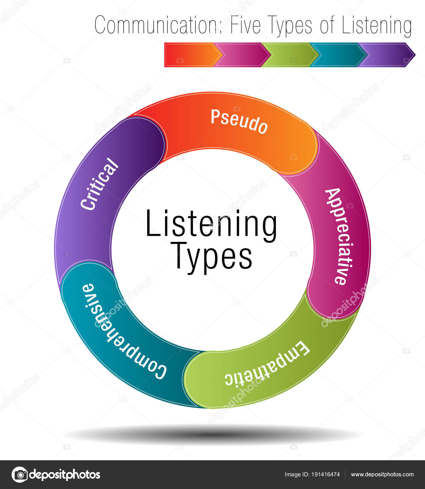 Communication Five Types of Listening — Stock Vector