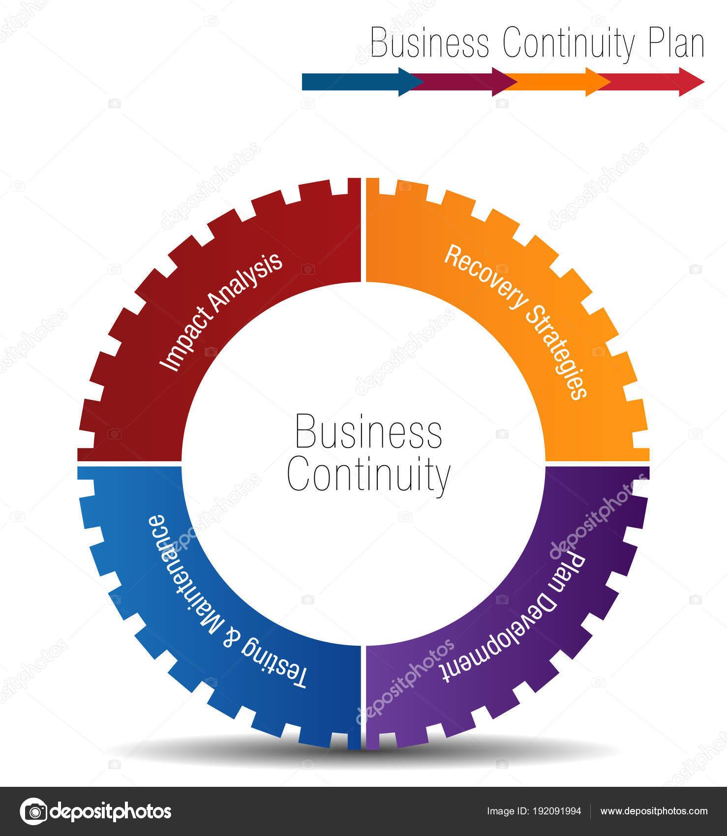 Плана обеспечения непрерывности бизнеса шаурма открыть свой бизнес