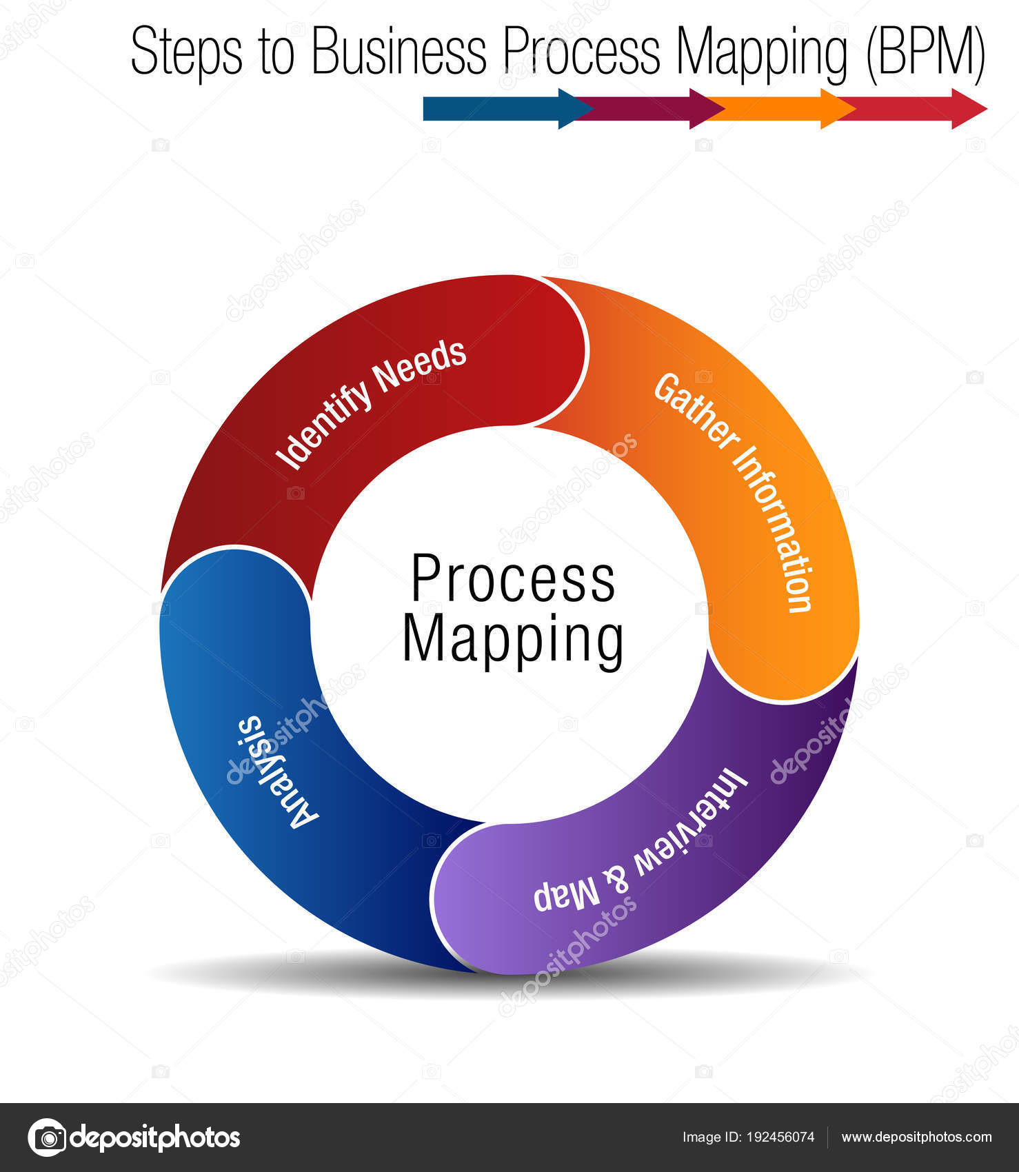 business process mapping