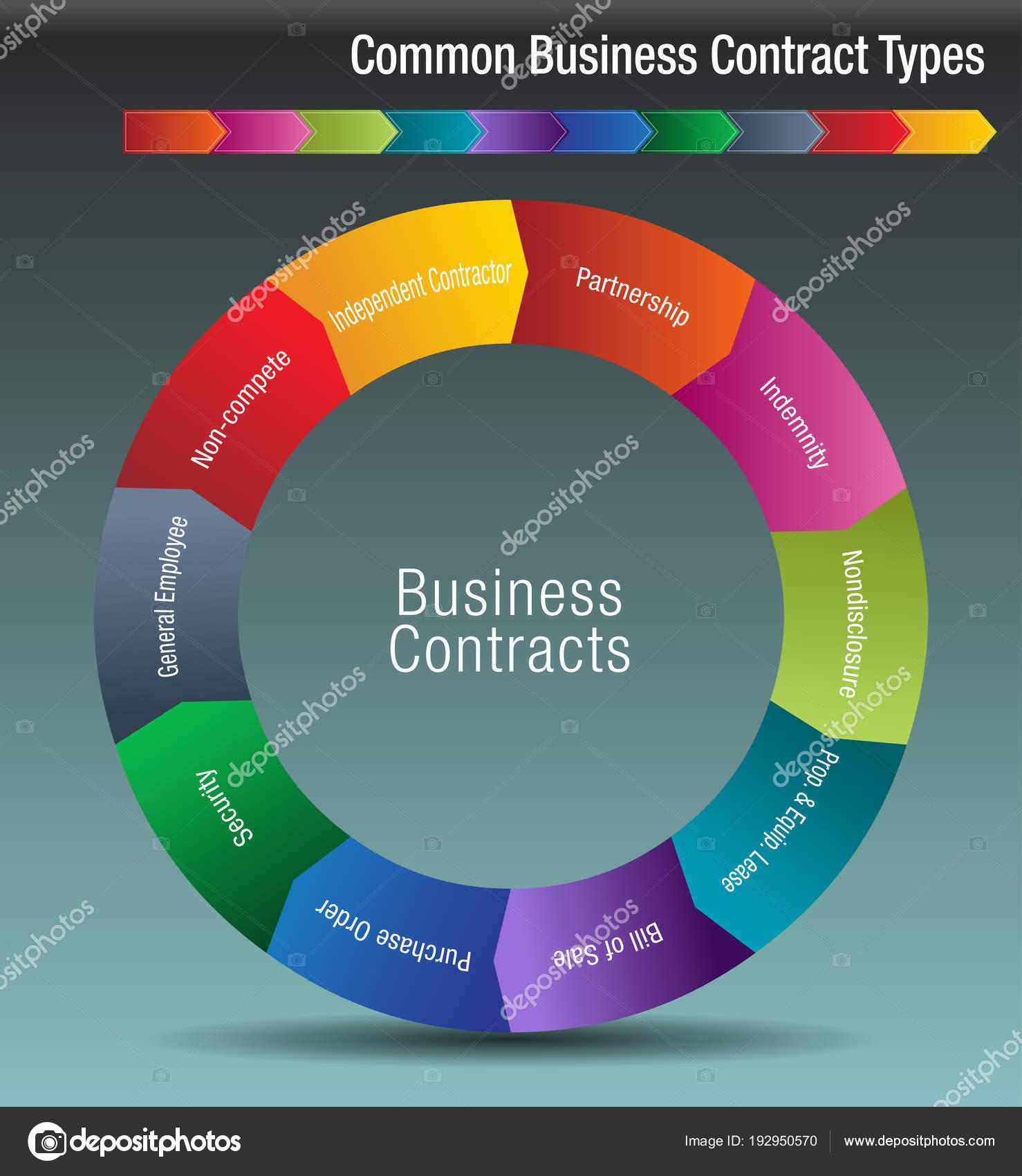 Tipos de contrato de negocio comunes — Archivo Imágenes Vectoriales ...