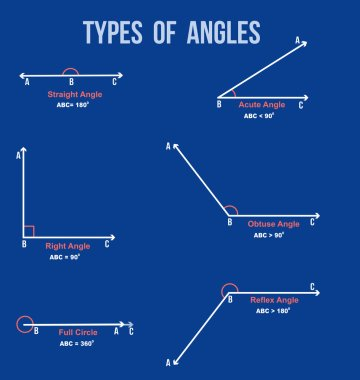 Types of angles on blue background