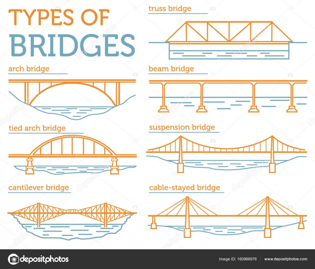 Types Of Bridges Linear Style Ison Set Possible Use In Infogra Truss Bridge Diagram Beam Icon Infographic Design Vector Illustration By A7880s