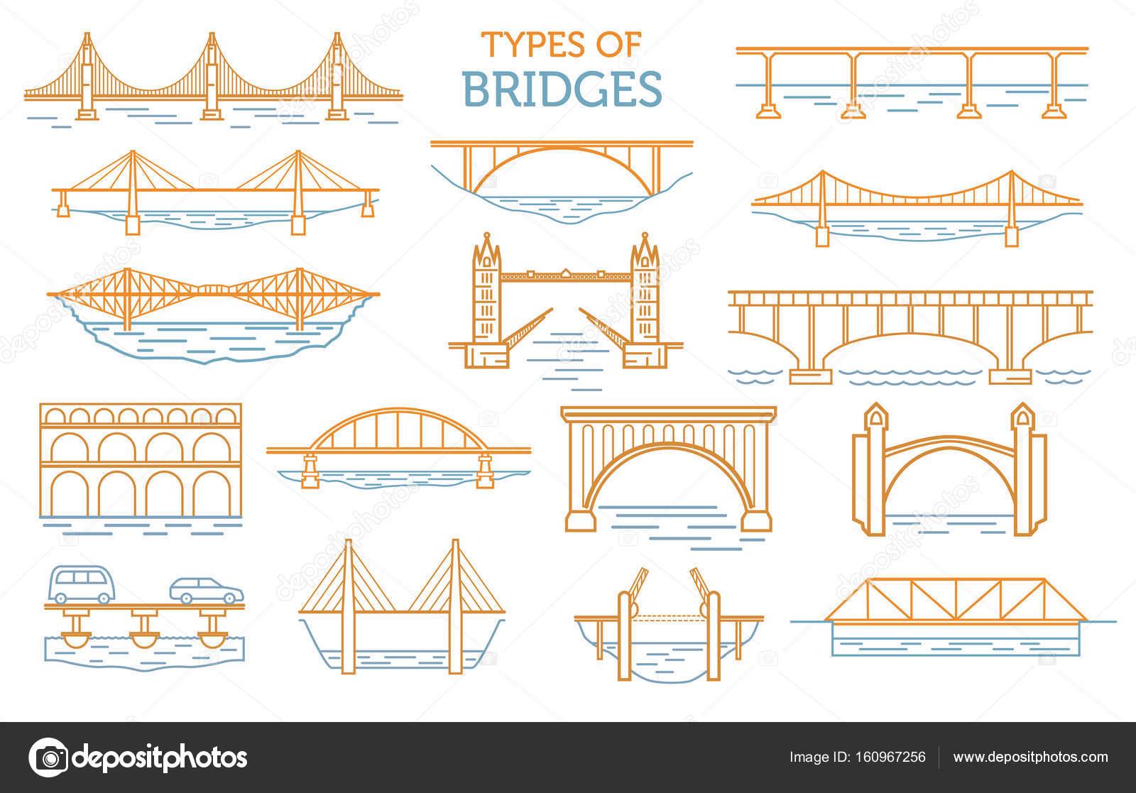 Tipi di ponti lo stile lineare ison insieme possibile for Tipi di stile
