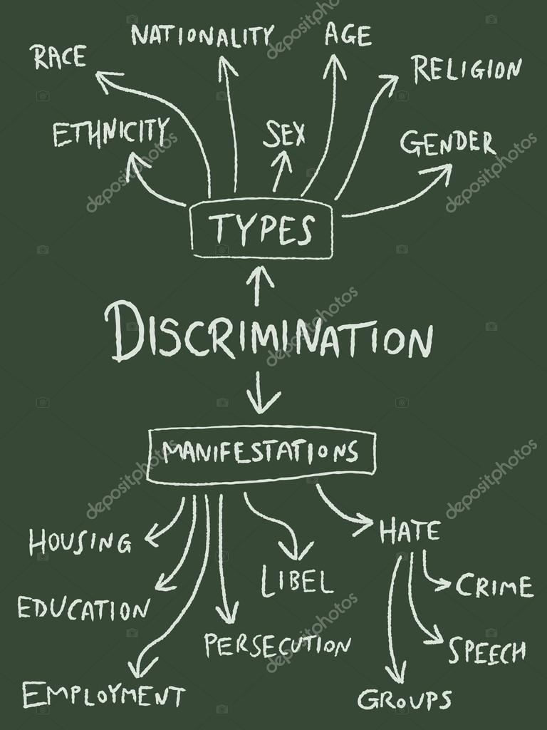 hate crimes religious and gender discrimination