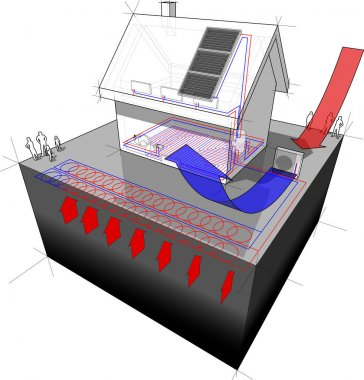Diagram of a detached  house with floor heating on the ground floor and radiators on the first floor and geothermal and air source heat pump and solar panels as source of energy clip art vector