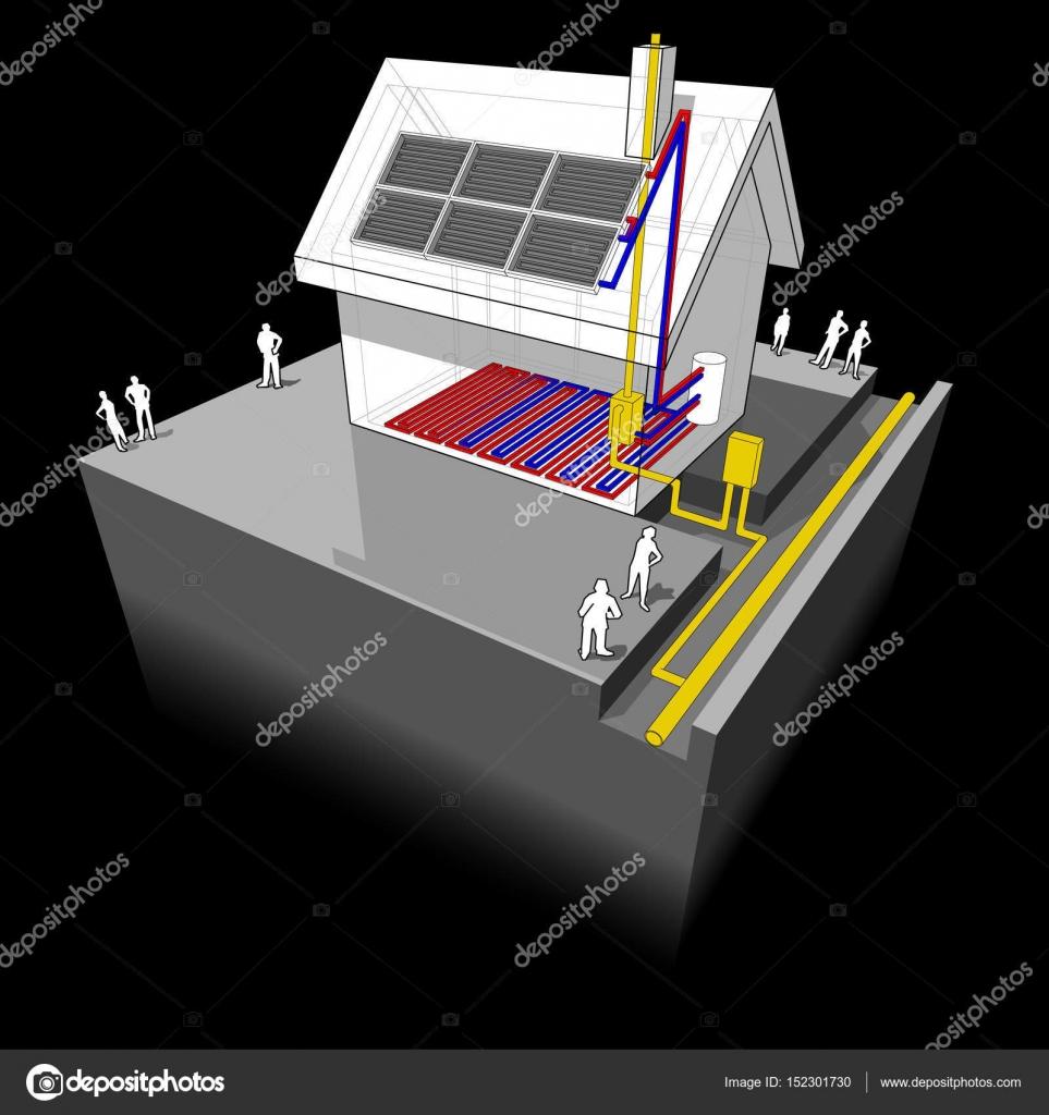 Delightful Diagramm Eines Einfamilienhauses Mit Fußbodenheizung Heizung Und  Erdgas Kessel Und Sonnenkollektoren Auf Dem Dach U2014 Vektor Von Valigursky