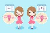 žena s menstruací