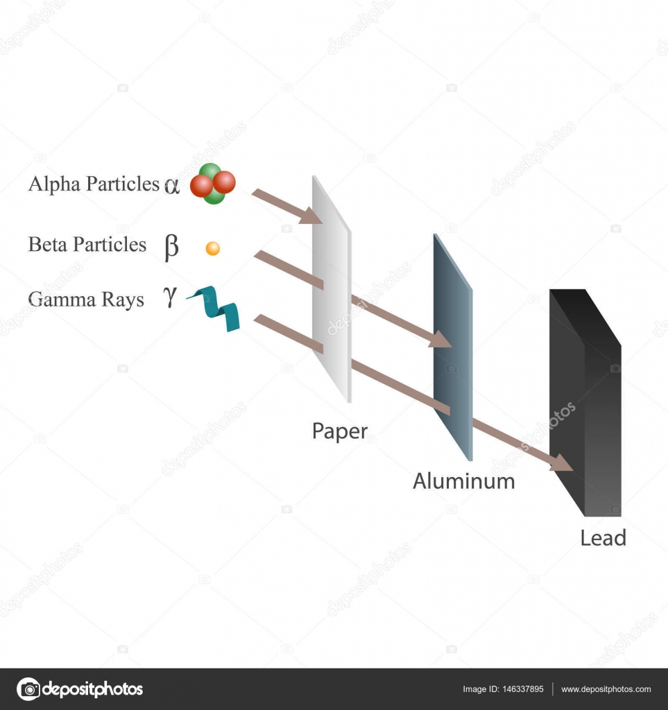 Penetration of alpha beta and gamma rays stock vector penetration of alpha beta and gamma rays stock vector biocorpaavc Choice Image