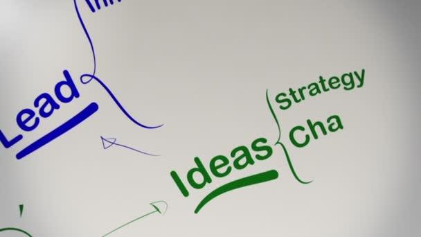úspěch v podnikání debaty myšlenková mapa