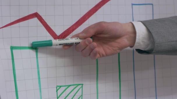 Office Meeting Profit Chart