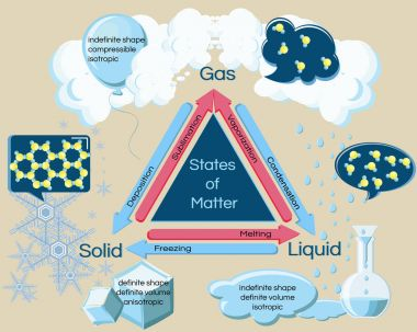 Fundamental states of matter and phase transitions.