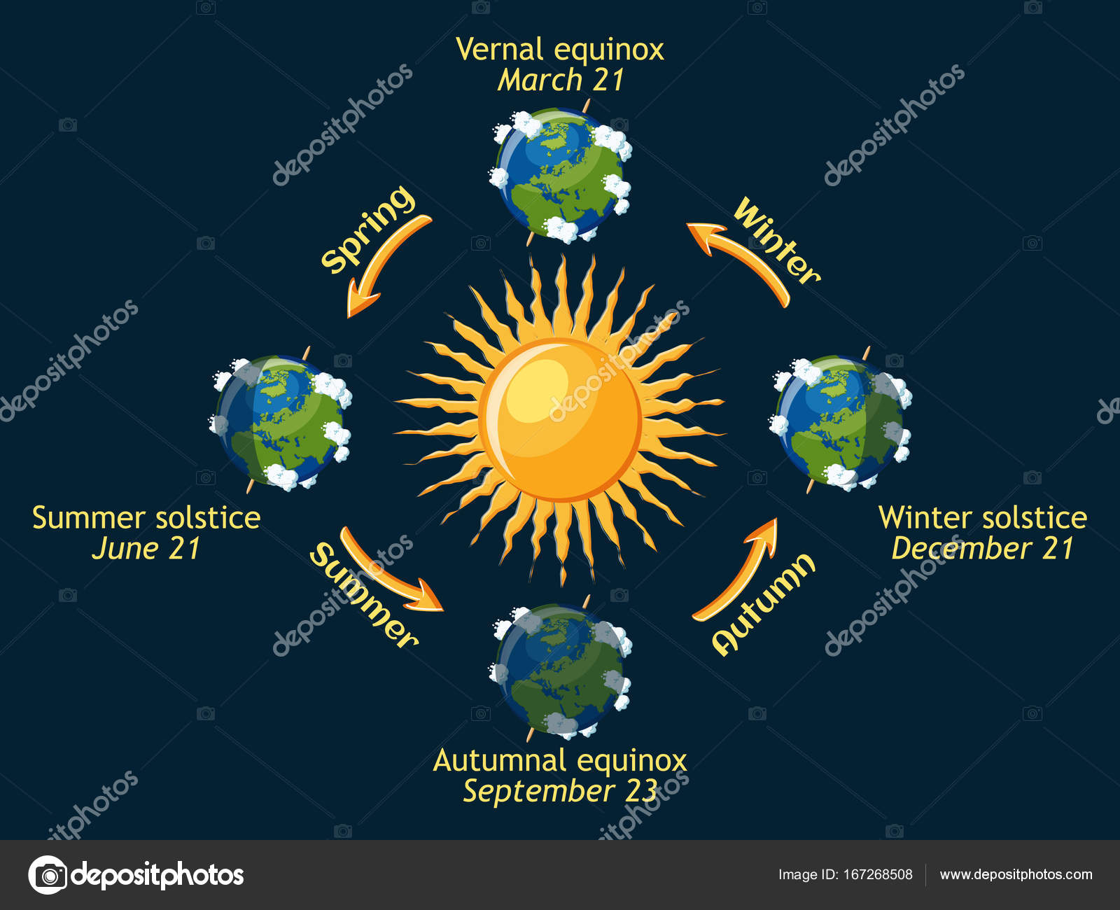 Cycle of earth seasons of the year autumnal and vernal equinox cycle of earth seasons of the year autumnal and vernal equinox summer and winter solstice planet earth orbit around the sun ccuart Gallery