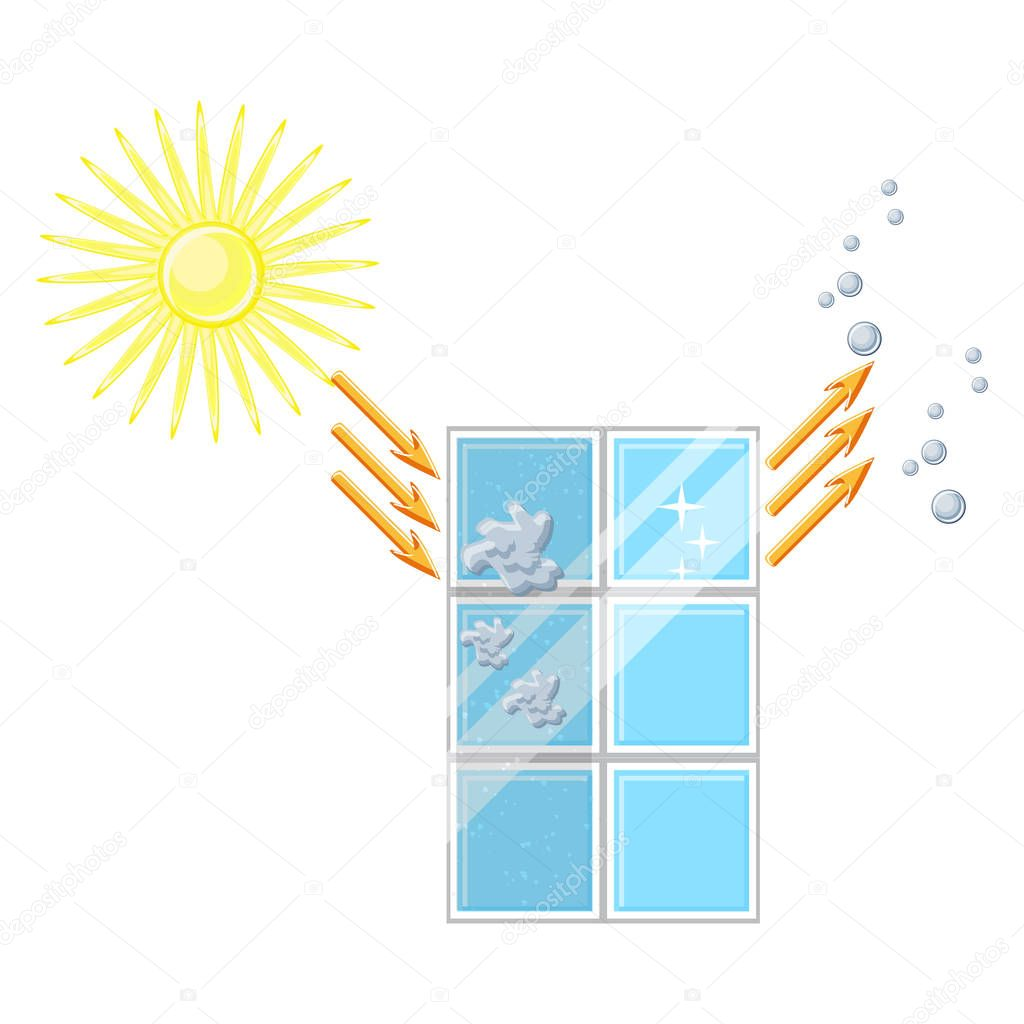 Self cleaning window diagram. Glass is cleaned after sun exposure and rain