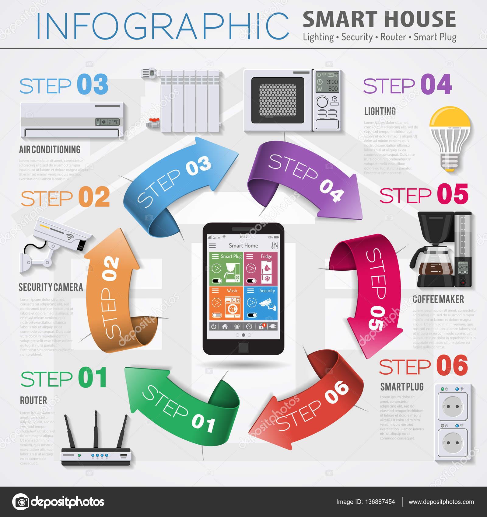 Intelligentes Haus und Internet der Dinge-Infografiken — Stockvektor ...