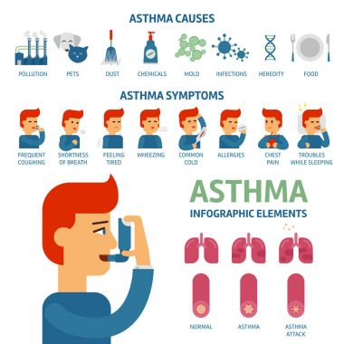 Asthma symptoms and causes infographic elements. Asthma triggers vector flat illustration. Man uses an inhaler against the attack.